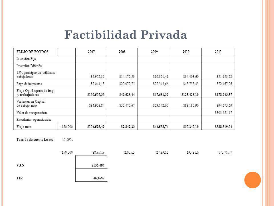 Factibilidad Privada FLUJO DE FONDOS 2007 2008 2009 2010 2011
