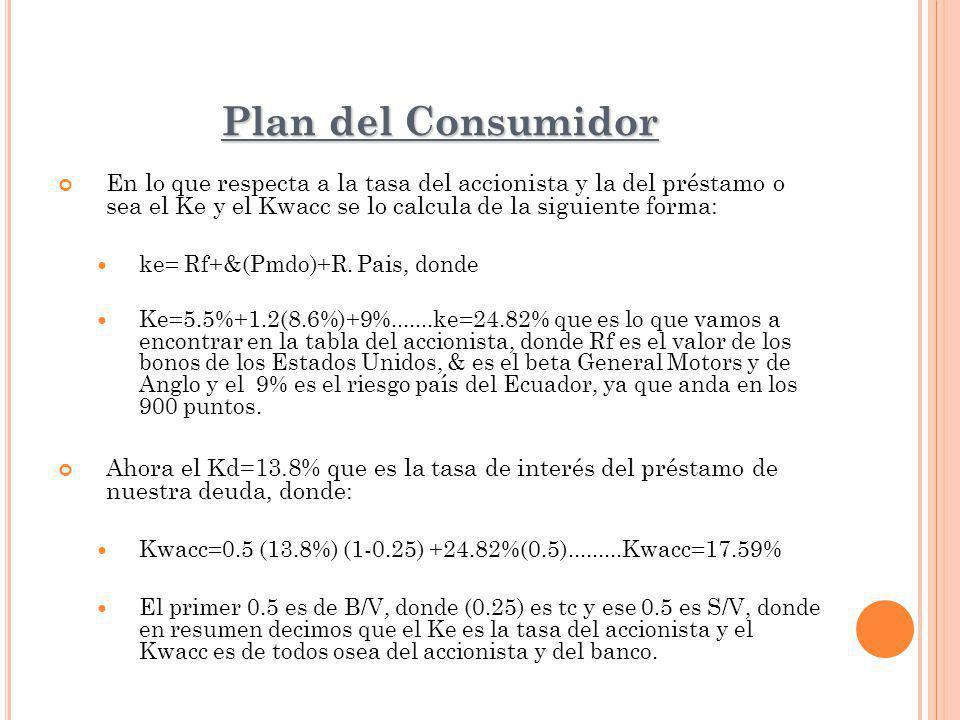 Plan del Consumidor En lo que respecta a la tasa del accionista y la del préstamo o sea el Ke y el Kwacc se lo calcula de la siguiente forma: