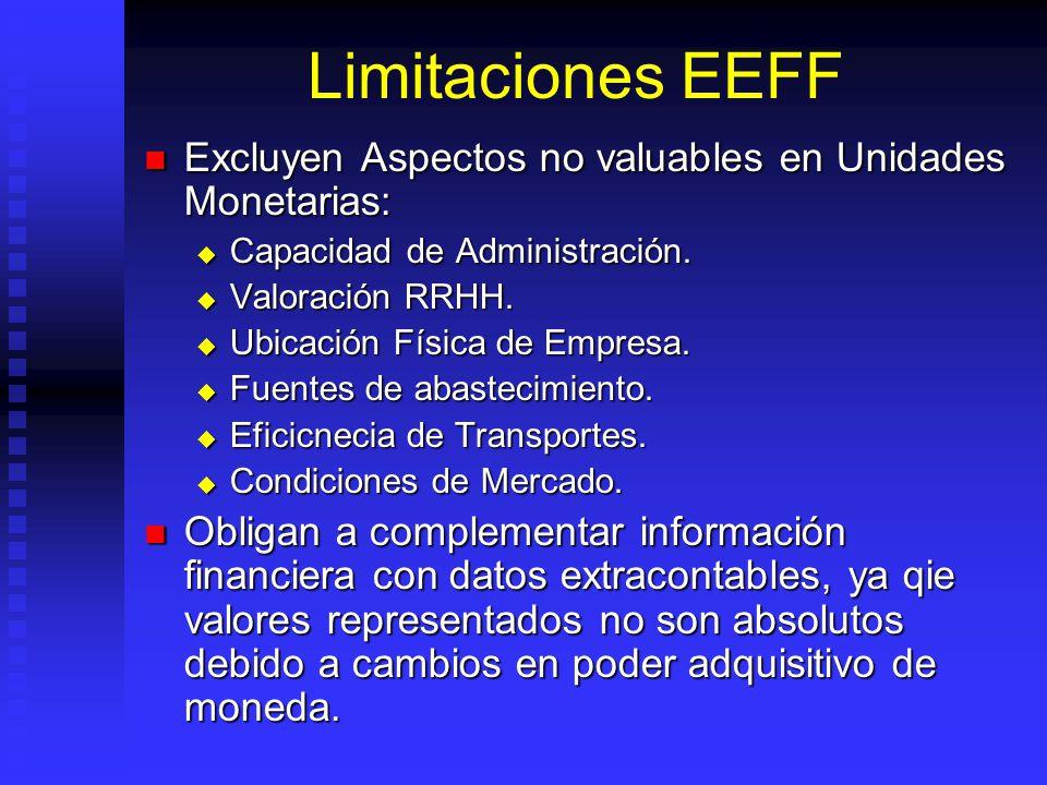 Limitaciones EEFF Excluyen Aspectos no valuables en Unidades Monetarias: Capacidad de Administración.