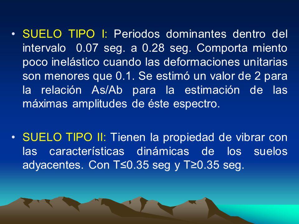 SUELO TIPO I: Periodos dominantes dentro del intervalo 0. 07 seg. a 0