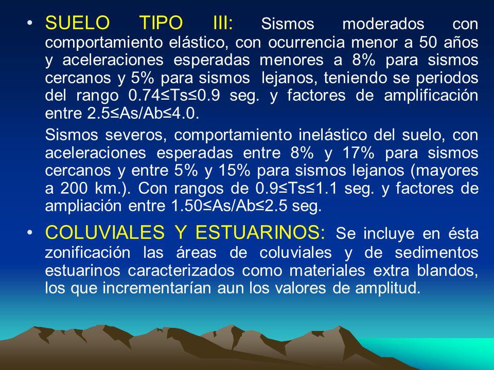 SUELO TIPO III: Sismos moderados con comportamiento elástico, con ocurrencia menor a 50 años y aceleraciones esperadas menores a 8% para sismos cercanos y 5% para sismos lejanos, teniendo se periodos del rango 0.74≤Ts≤0.9 seg. y factores de amplificación entre 2.5≤As/Ab≤4.0.