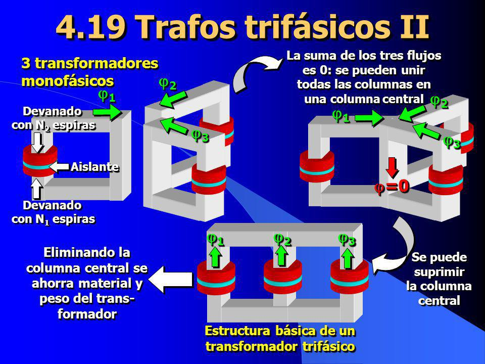 Estructura básica de un transformador trifásico