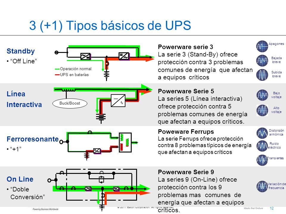 3 (+1) Tipos básicos de UPS