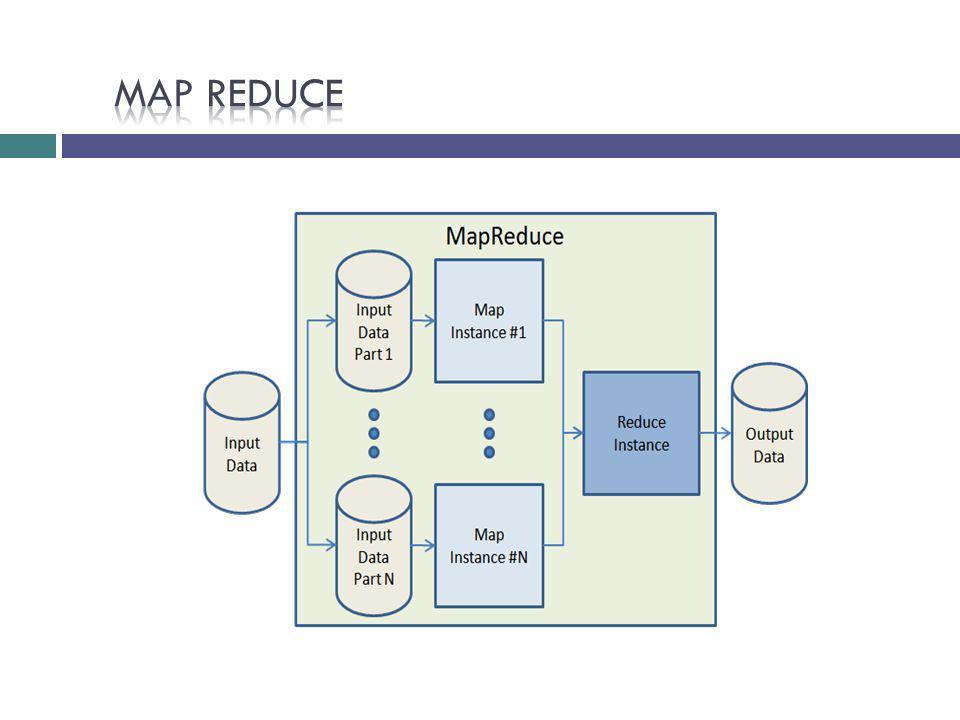 MAP REDUCE Explicar la fase de orden y agrupamiento de los datos de salida de los mapper, y la creacion de un reducer por cada clave generada.