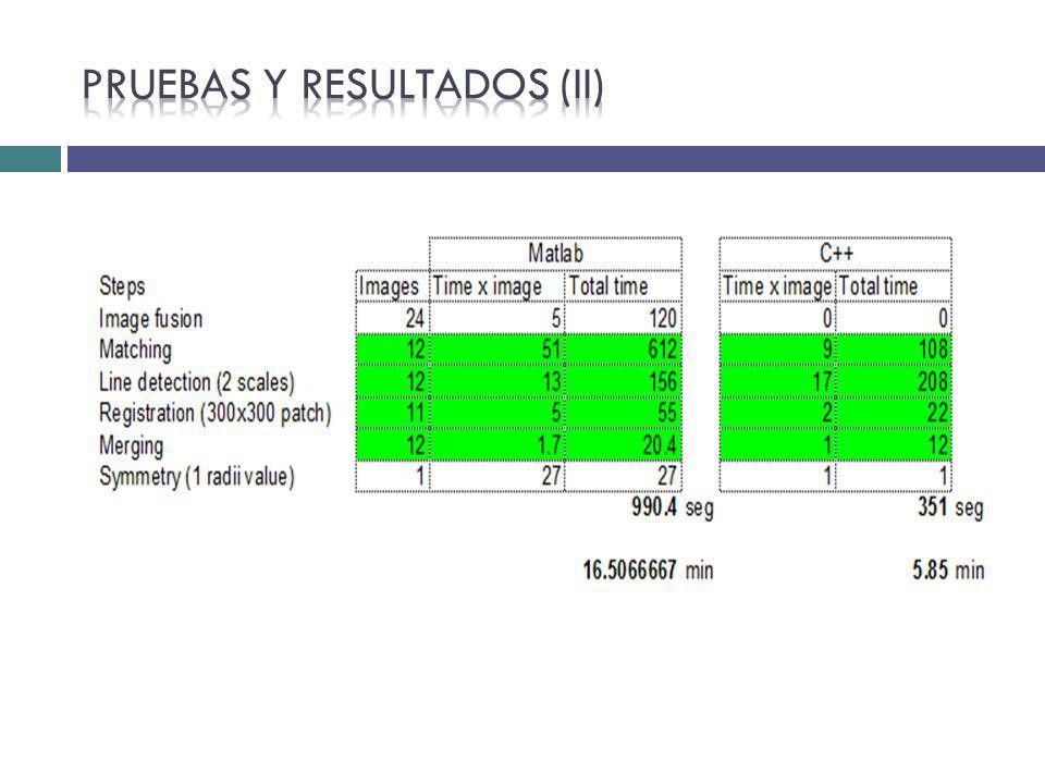 Pruebas y resultados (II)
