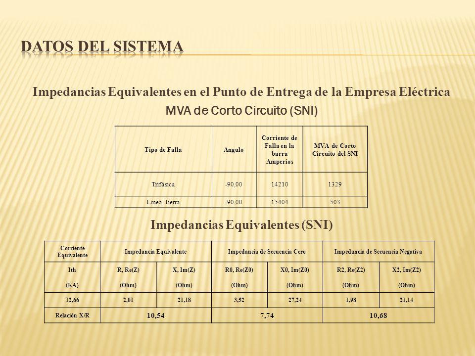 Datos del Sistema Impedancias Equivalentes en el Punto de Entrega de la Empresa Eléctrica MVA de Corto Circuito (SNI) Impedancias Equivalentes (SNI)