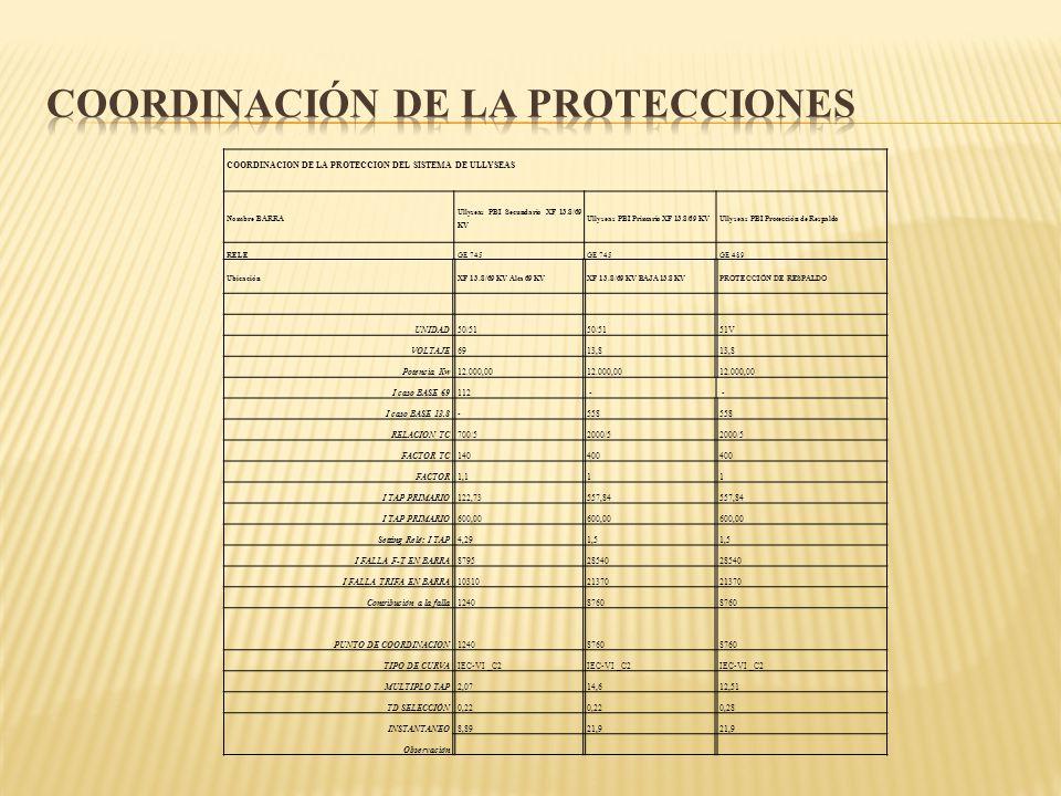 Coordinación de la Protecciones