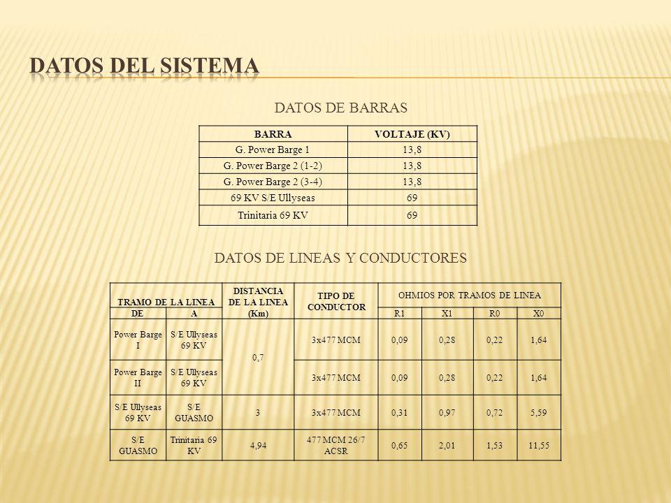 DISTANCIA DE LA LINEA (Km)