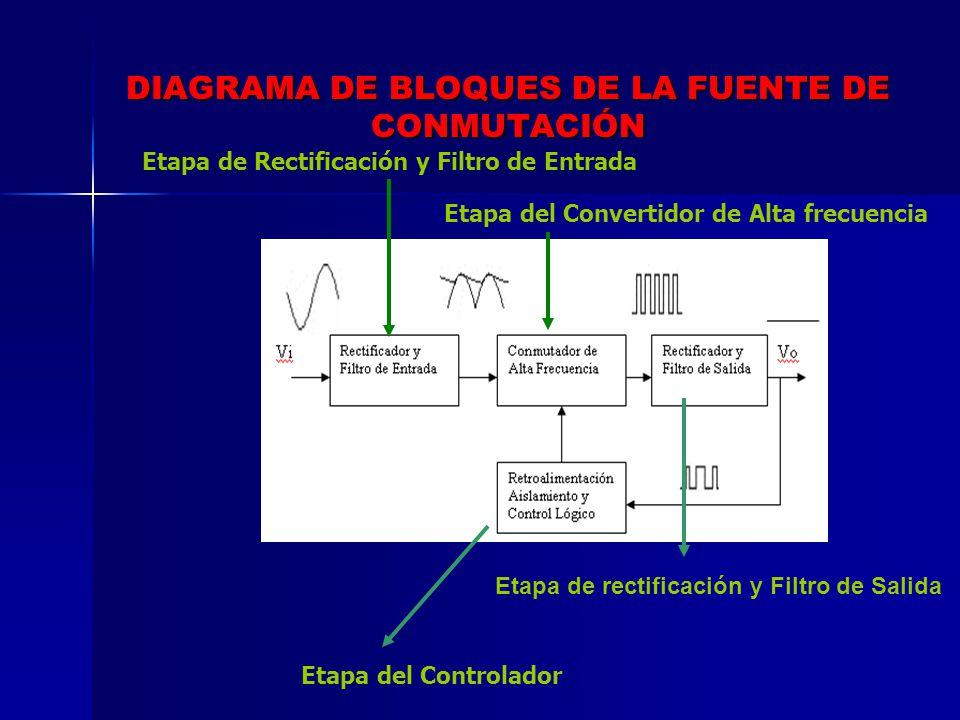 DIAGRAMA DE BLOQUES DE LA FUENTE DE CONMUTACIÓN