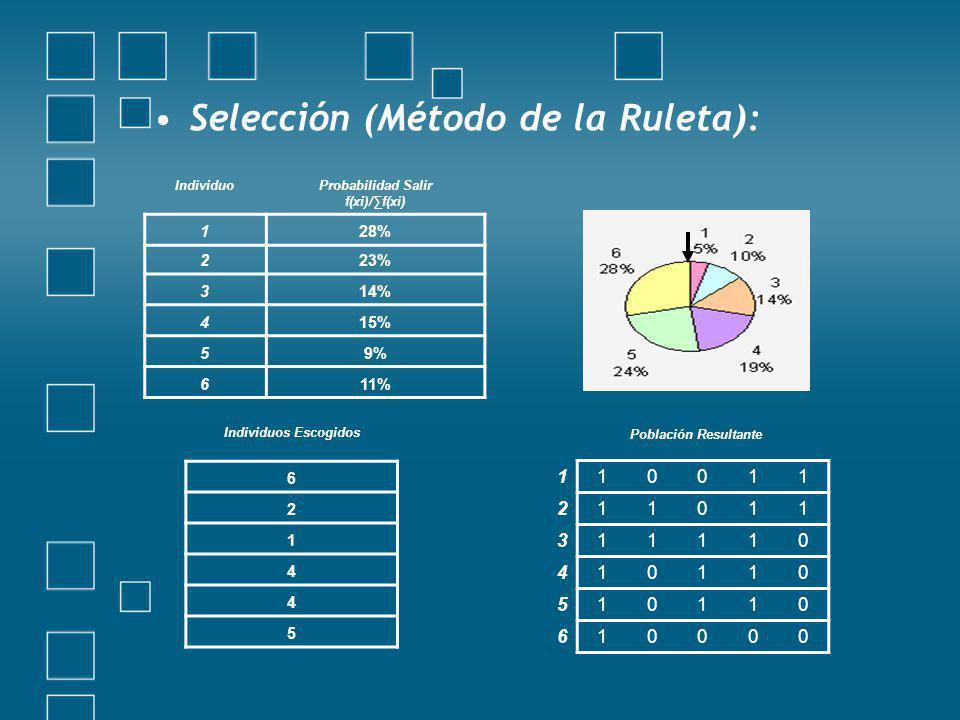 Selección (Método de la Ruleta):