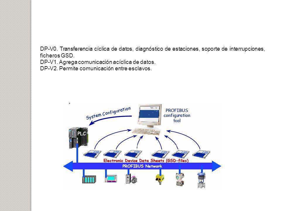 DP-V0. Transferencia cíclica de datos, diagnóstico de estaciones, soporte de interrupciones, ficheros GSD.