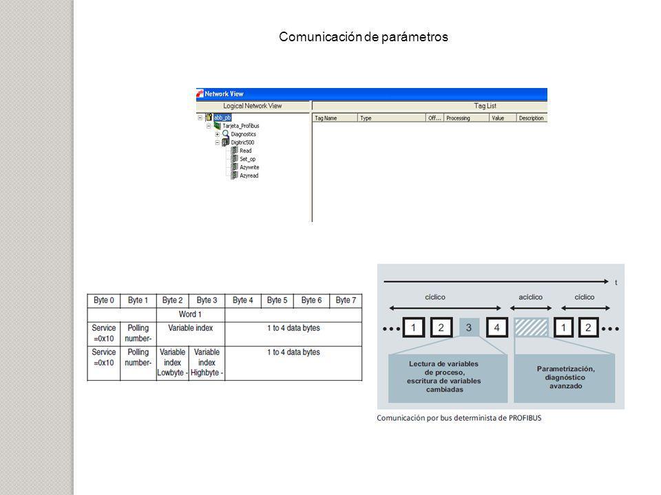 Comunicación de parámetros