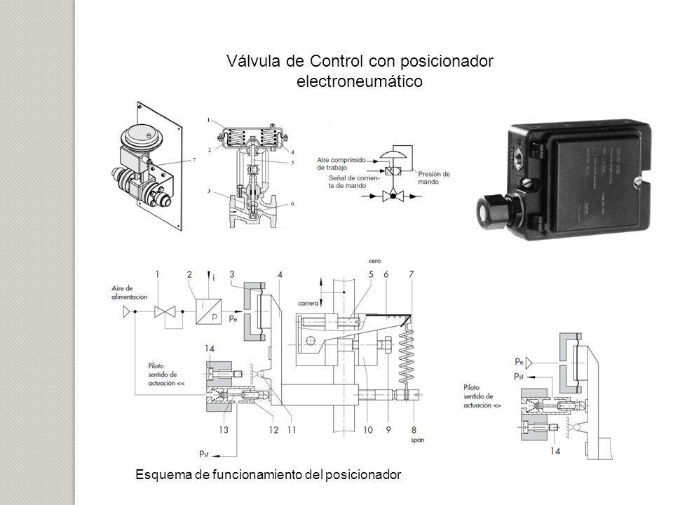 Válvula de Control con posicionador electroneumático
