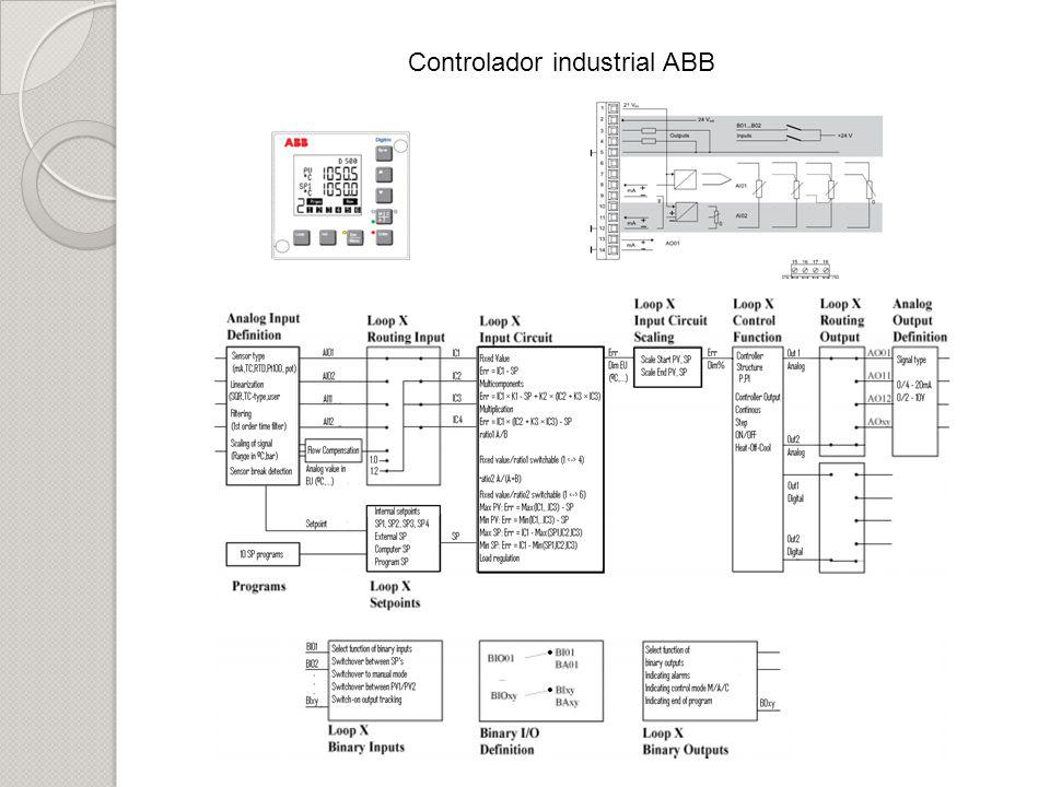 Controlador industrial ABB