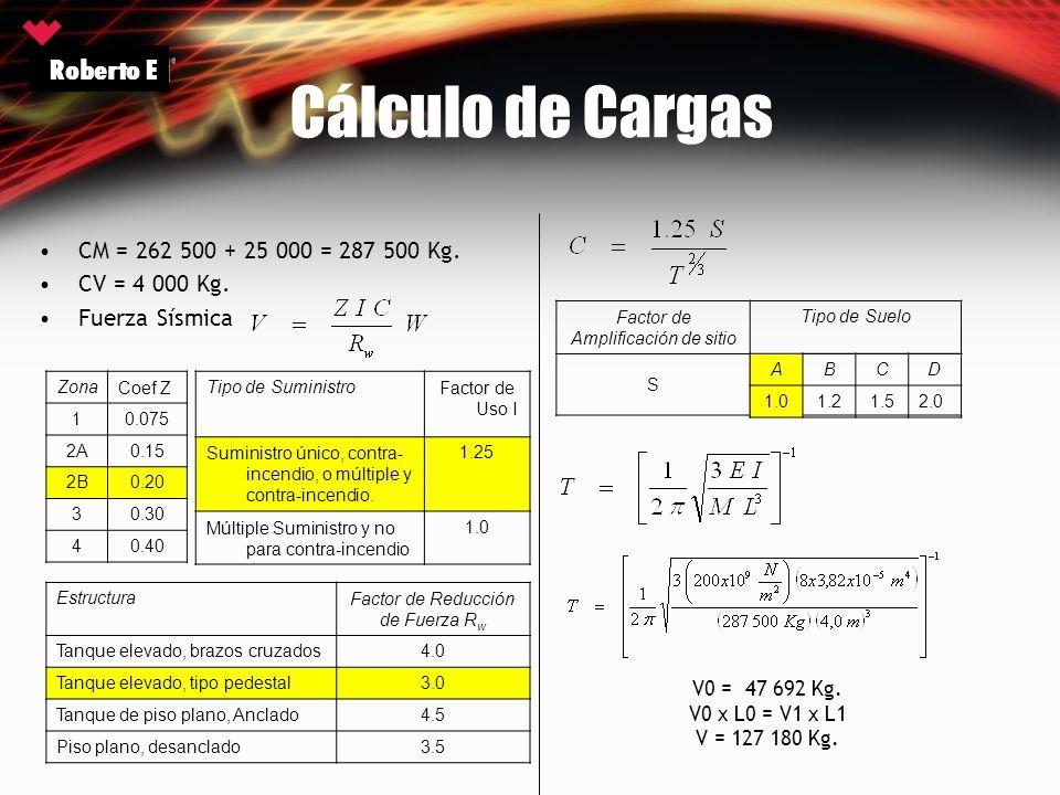 Cálculo de Cargas Roberto E CM = 262 500 + 25 000 = 287 500 Kg.
