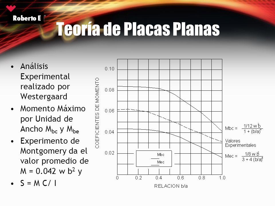 Teoría de Placas Planas
