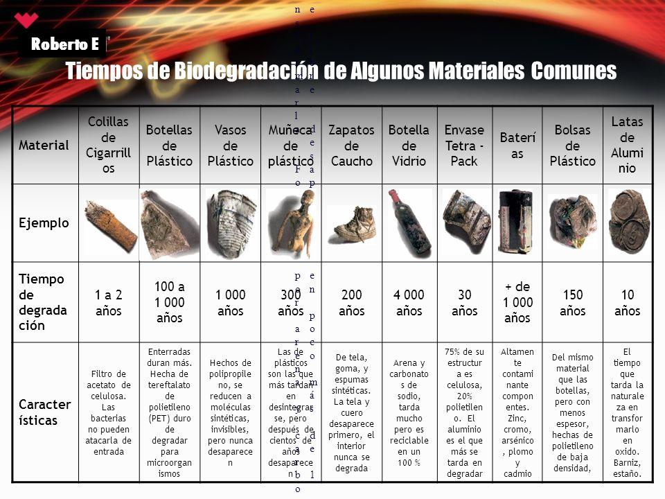 Tiempos de Biodegradación de Algunos Materiales Comunes
