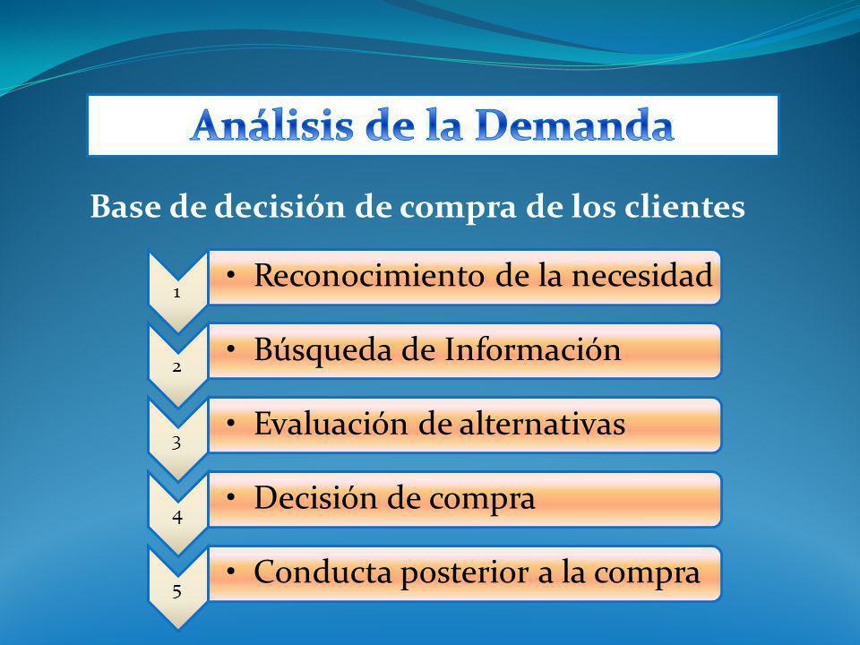 Análisis de la Demanda Base de decisión de compra de los clientes 1