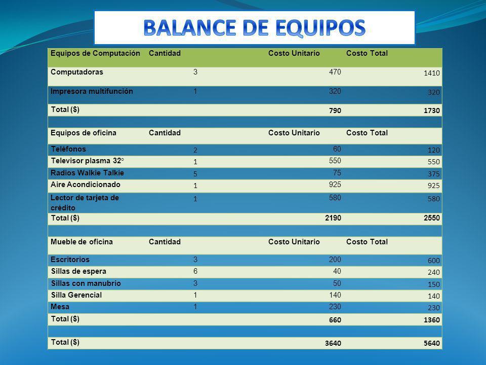 BALANCE DE EQUIPOS Equipos de Computación. Cantidad. Costo Unitario. Costo Total. Computadoras.