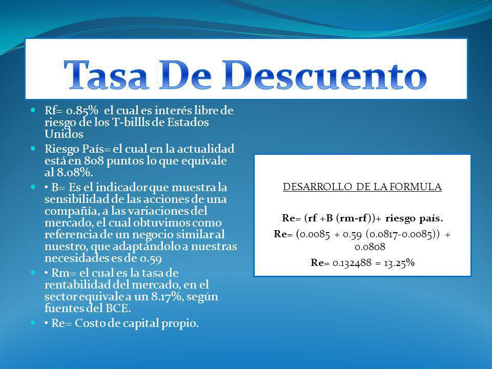 Tasa De Descuento Rf= 0.85% el cual es interés libre de riesgo de los T‐billls de Estados Unidos.
