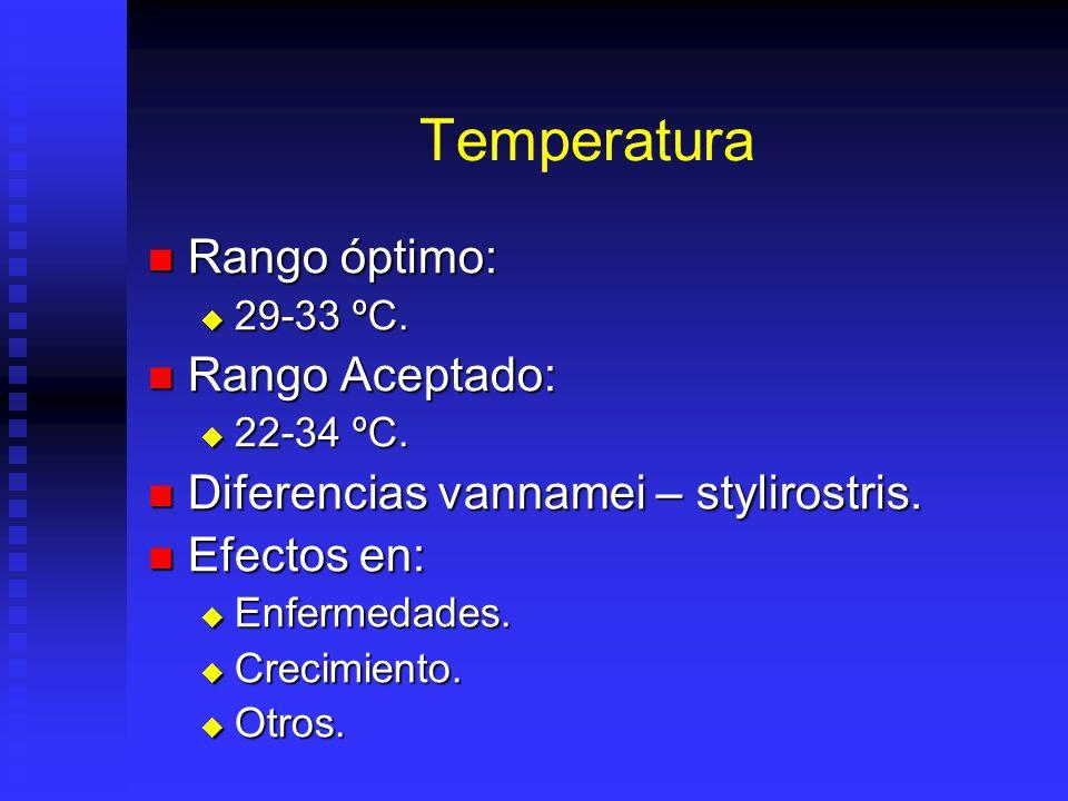 Temperatura Rango óptimo: Rango Aceptado: