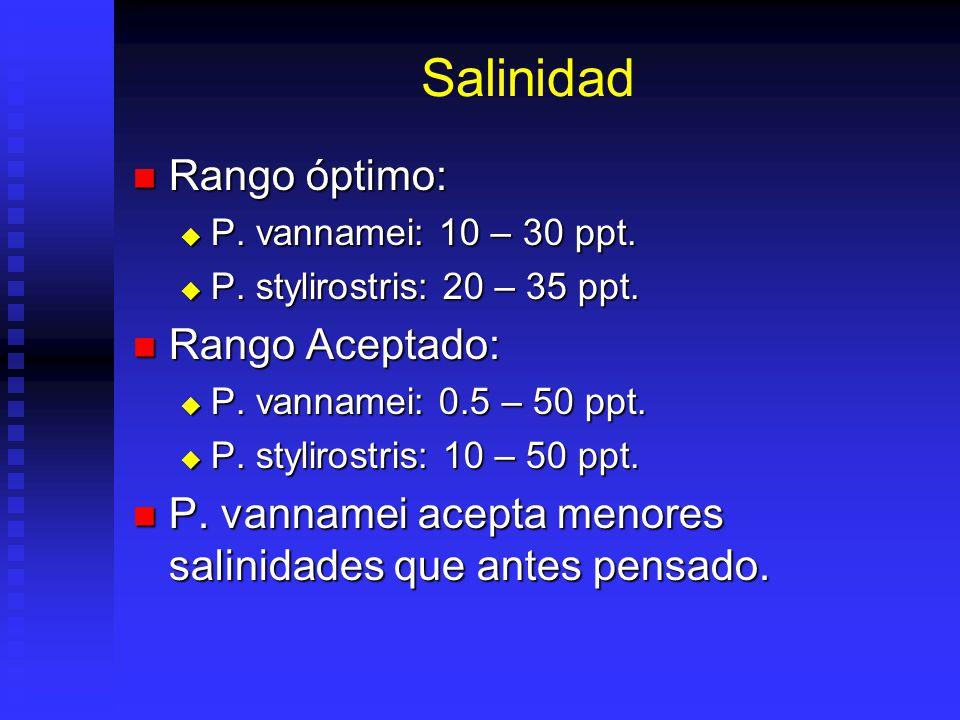 Salinidad Rango óptimo: Rango Aceptado: