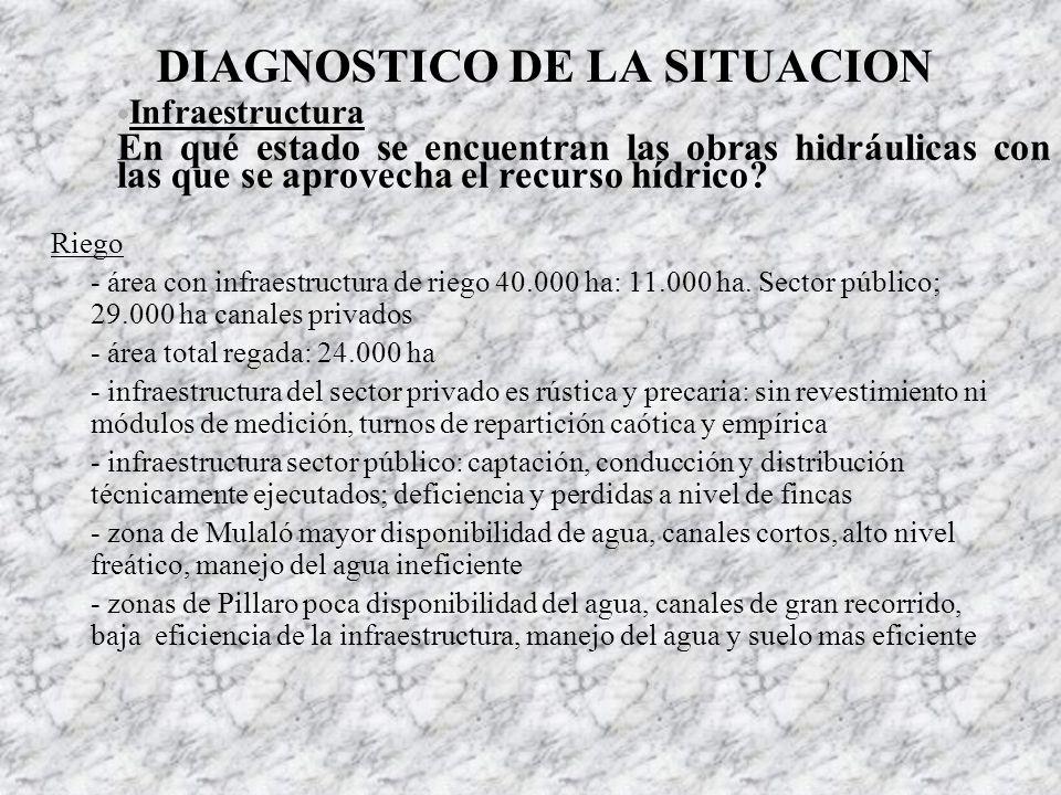 DIAGNOSTICO DE LA SITUACION
