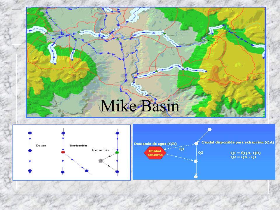 Mike Basin