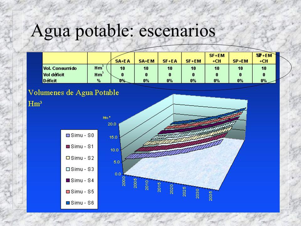 Agua potable: escenarios