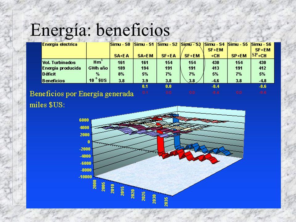 Energía: beneficios SP