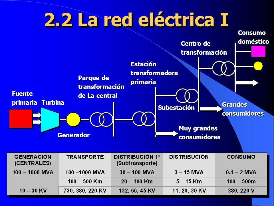 2.2 La red eléctrica I Consumo doméstico Centro de transformación