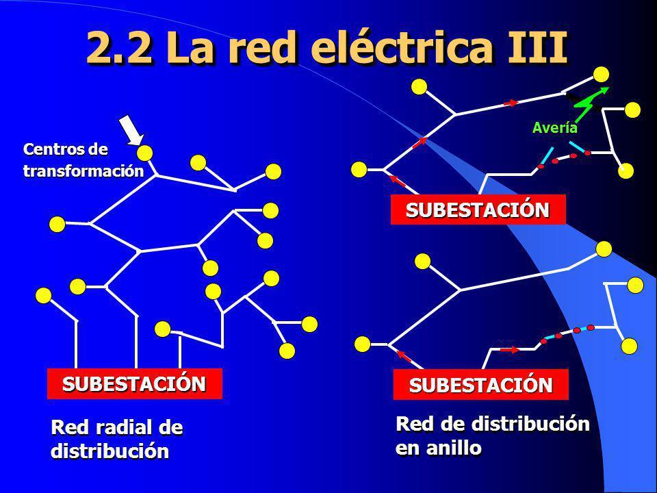 2.2 La red eléctrica III SUBESTACIÓN SUBESTACIÓN SUBESTACIÓN