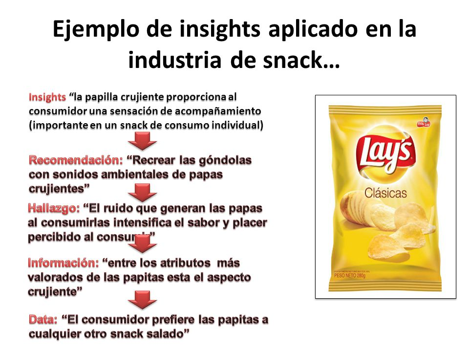 Ejemplo de insights aplicado en la industria de snack…