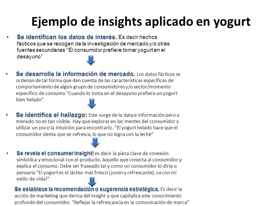 Ejemplo de insights aplicado en yogurt