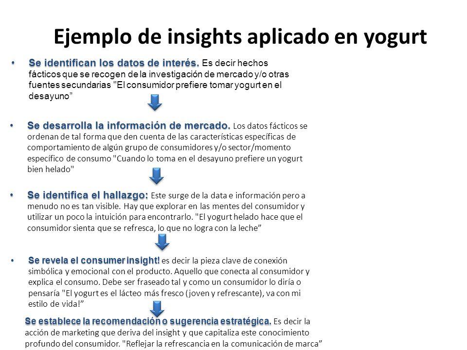 Ejemplo de insights aplicado en yogurt