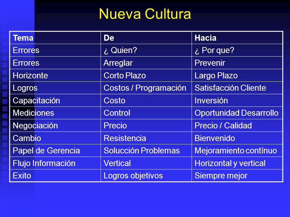 Nueva Cultura Tema De Hacia Errores ¿ Quien ¿ Por que Arreglar
