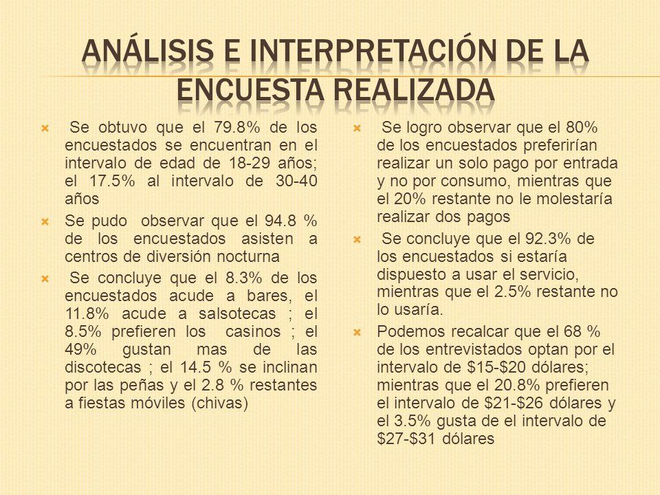 Análisis e interpretación de la encuesta realizada