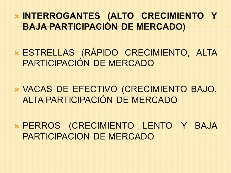 INTERROGANTES (ALTO CRECIMIENTO Y BAJA PARTICIPACIÓN DE MERCADO)