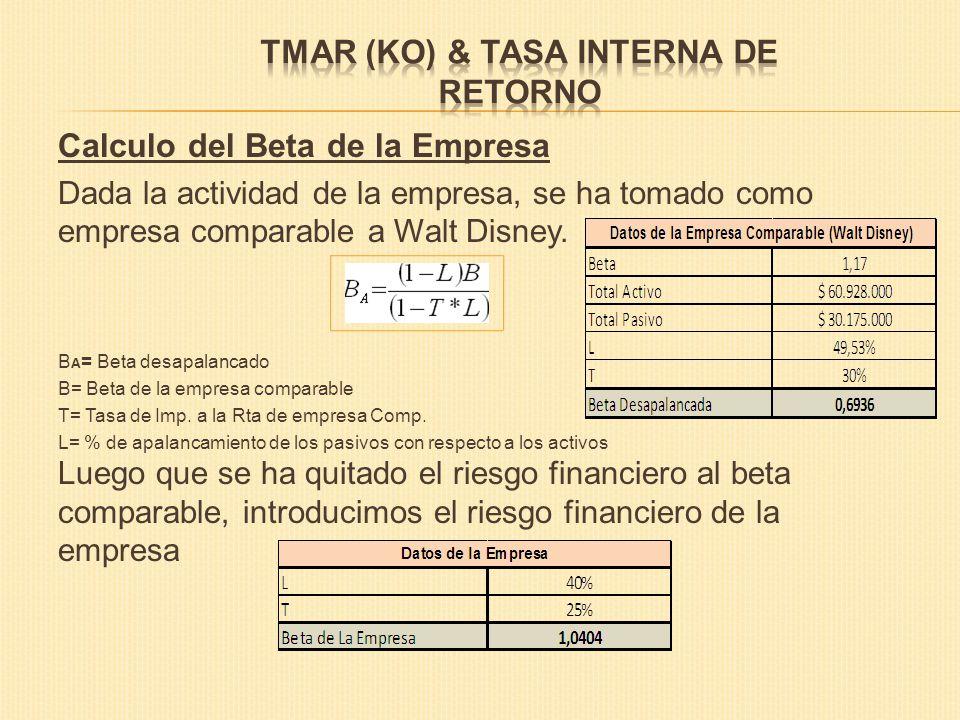 TMAR (KO) & TASA INTERNA DE RETORNO