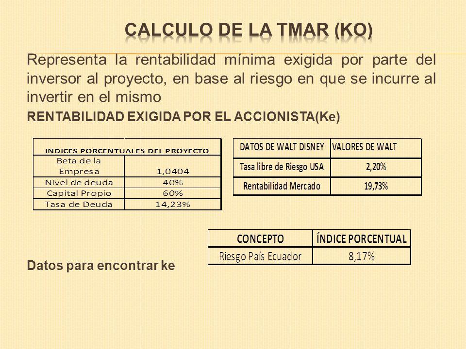CALCULO DE LA TMAR (ko)