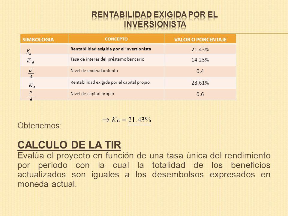 RENTABILIDAD EXIGIDA POR EL INVERSIONISTA