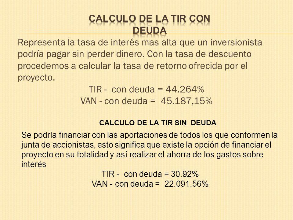 CALCULO DE LA TIR CON DEUDA