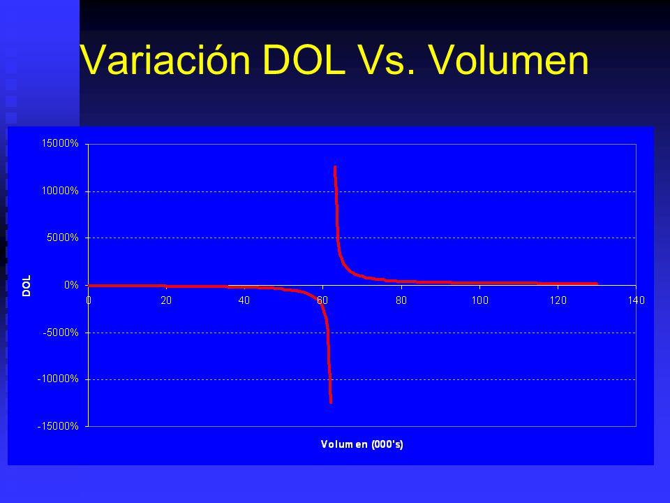 Variación DOL Vs. Volumen