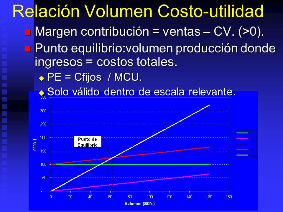 Relación Volumen Costo-utilidad