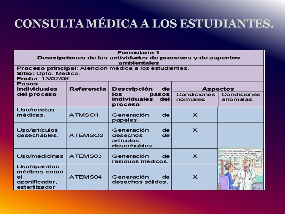 CONSULTA MÉDICA A LOS ESTUDIANTES.