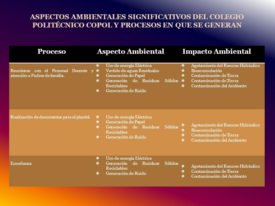 ASPECTOS AMBIENTALES SIGNIFICATIVOS DEL COLEGIO POLITÉCNICO COPOL Y PROCESOS EN QUE SE GENERAN
