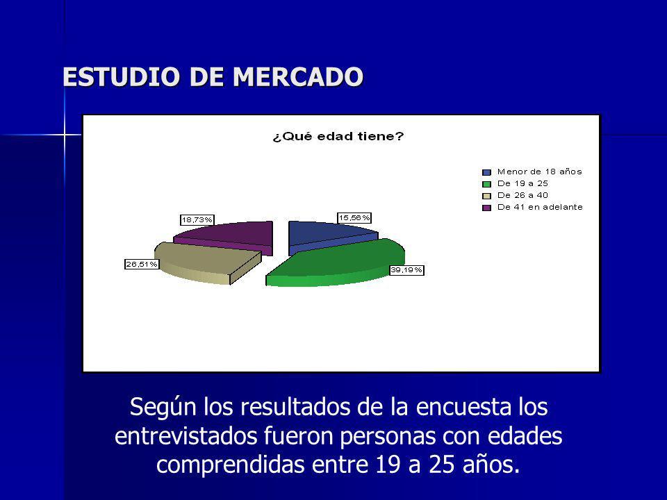 ESTUDIO DE MERCADO Según los resultados de la encuesta los entrevistados fueron personas con edades comprendidas entre 19 a 25 años.