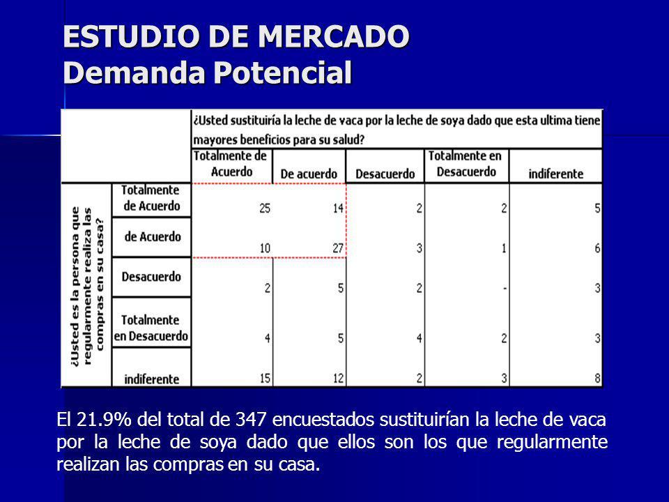 ESTUDIO DE MERCADO Demanda Potencial