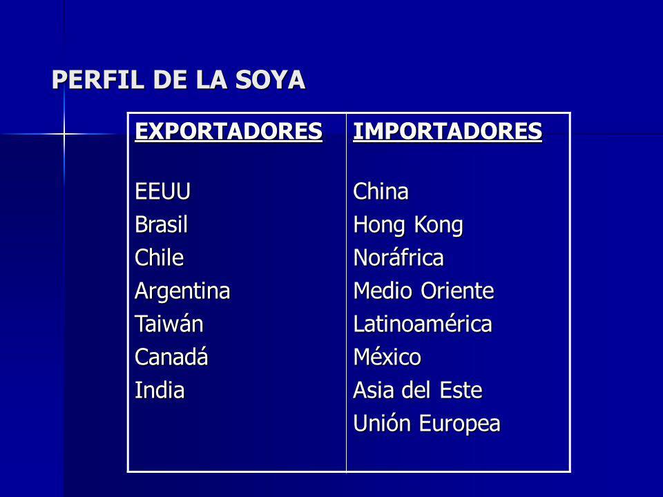 PERFIL DE LA SOYA EXPORTADORES EEUU Brasil Chile Argentina Taiwán