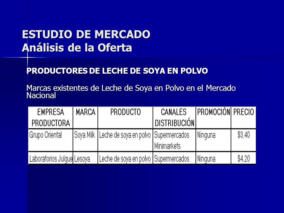ESTUDIO DE MERCADO Análisis de la Oferta